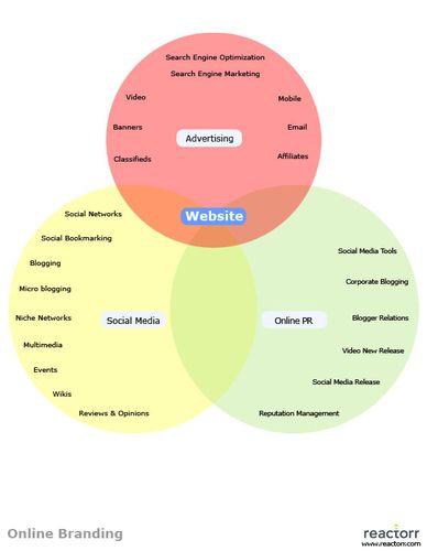 Online-branding1