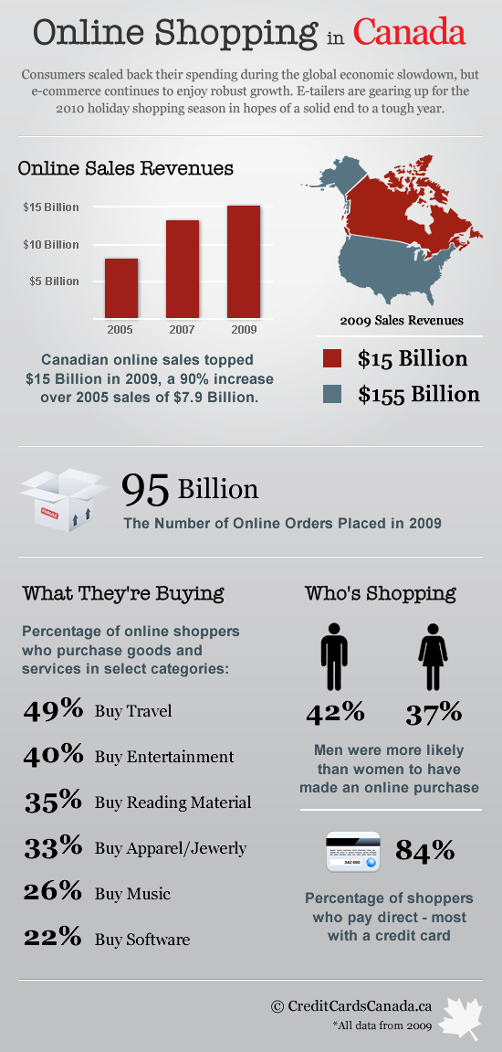 Canadian-Online-Shopping-Inforgraphic